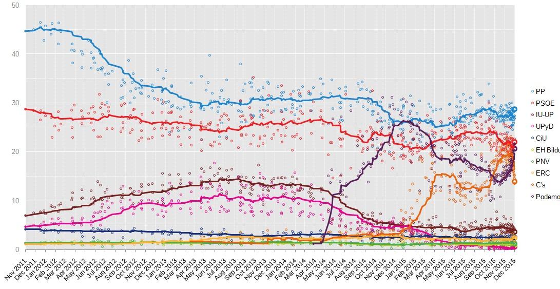 Elecciones Generales en España del 20 de diciembre de 2015